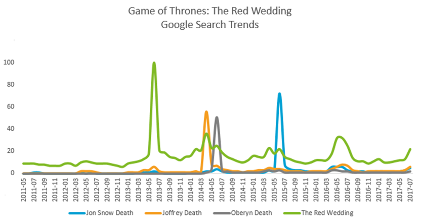 What Are The Most Popular Search Trends For Game Of Thrones The Drum